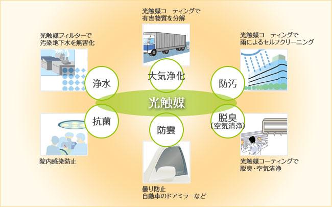 光触媒ララコートの用途には、浄水、大気浄化、防汚、脱臭(空気清浄)、防雲、抗菌などの用途があります。